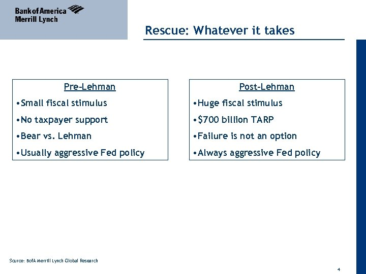 Rescue: Whatever it takes Pre-Lehman Post-Lehman • Small fiscal stimulus • Huge fiscal stimulus