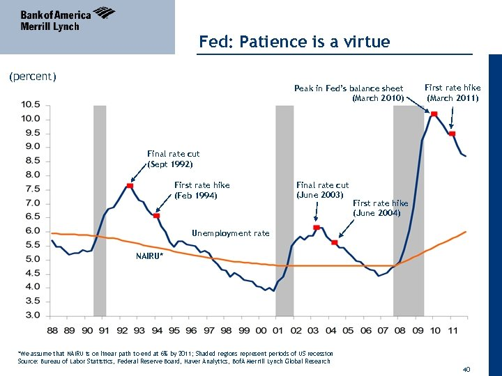 Fed: Patience is a virtue (percent) Peak in Fed's balance sheet (March 2010) First