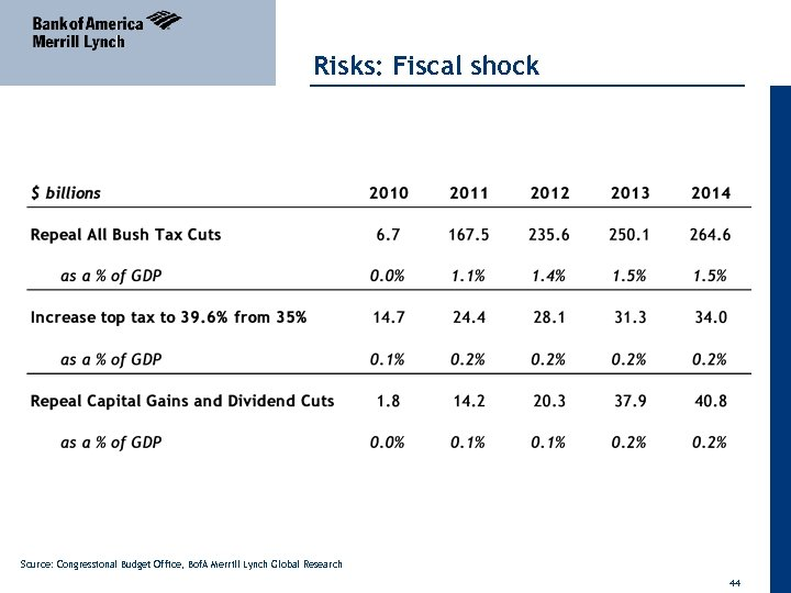 Risks: Fiscal shock Source: Congressional Budget Office, Bof. A Merrill Lynch Global Research 44