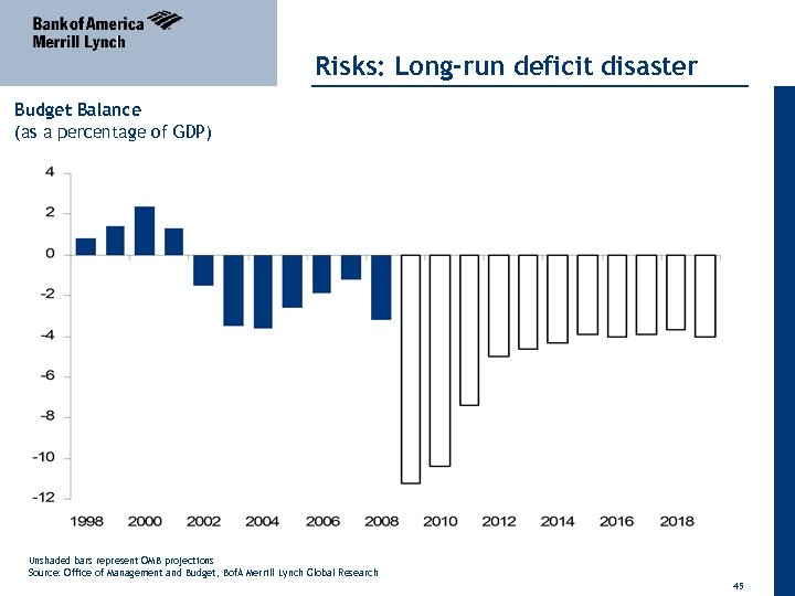 Risks: Long-run deficit disaster Budget Balance (as a percentage of GDP) Unshaded bars represent