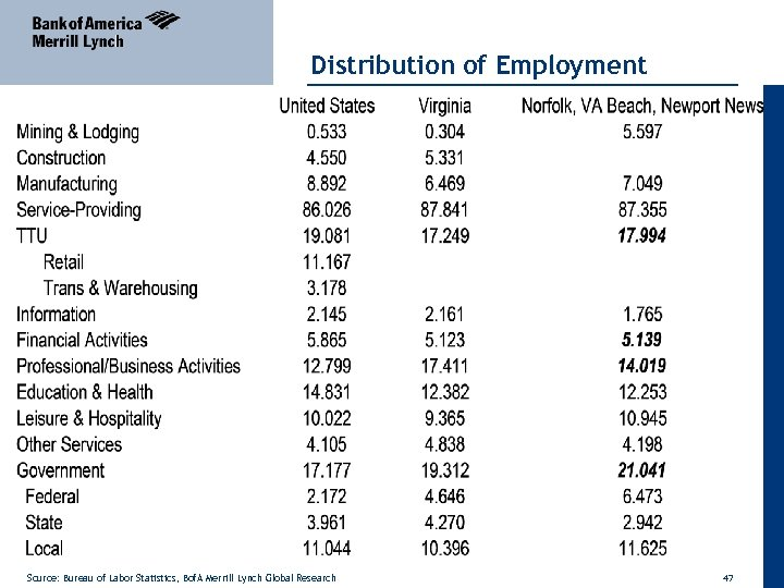 Distribution of Employment Source: Bureau of Labor Statistics, Bof. A Merrill Lynch Global Research