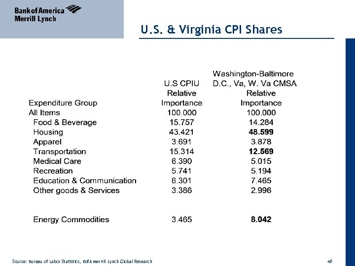 U. S. & Virginia CPI Shares Source: Bureau of Labor Statistics, Bof. A Merrill