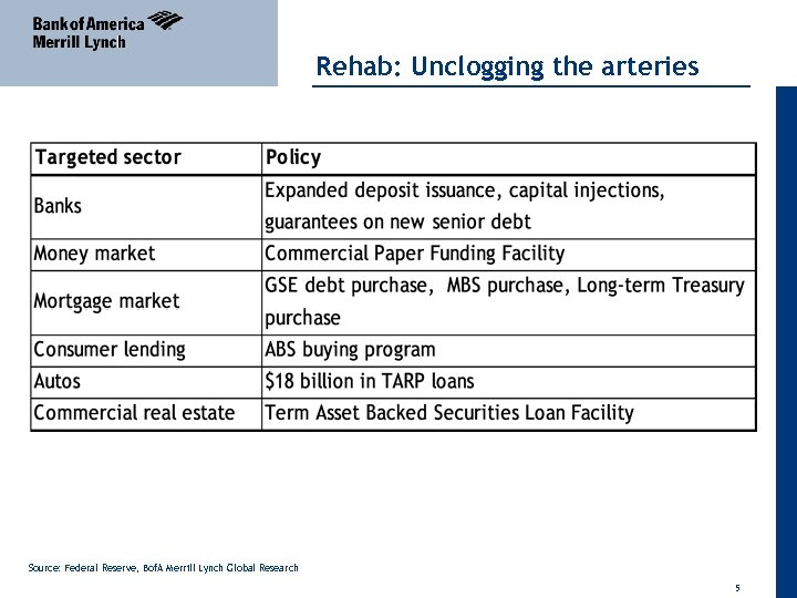 Rehab: Unclogging the arteries Source: Federal Reserve, Bof. A Merrill Lynch Global Research 5
