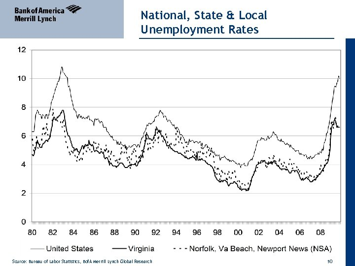 National, State & Local Unemployment Rates Source: Bureau of Labor Statistics, Bof. A Merrill