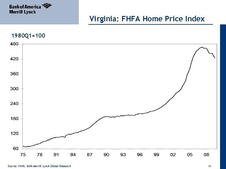 Virginia: FHFA Home Price Index 1980 Q 1=100 Source: FHFA, Bof. A Merrill Lynch