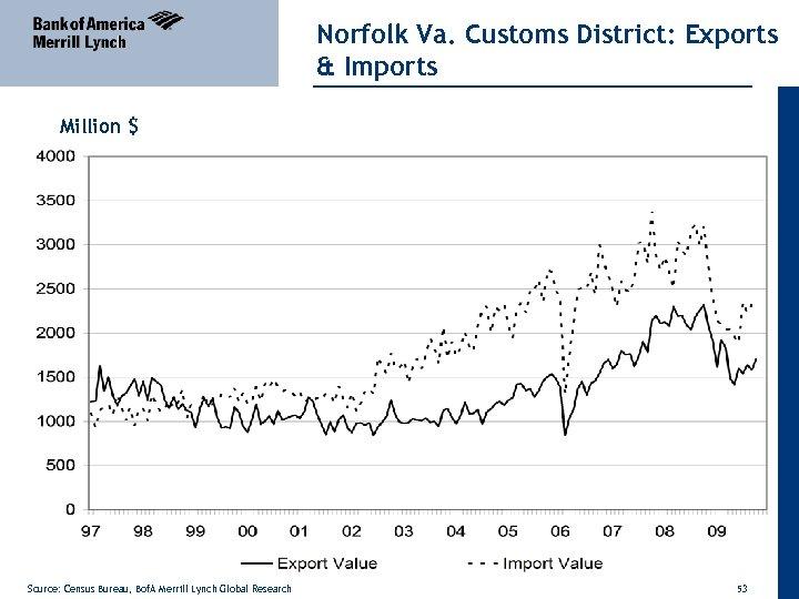 Norfolk Va. Customs District: Exports & Imports Million $ Source: Census Bureau, Bof. A