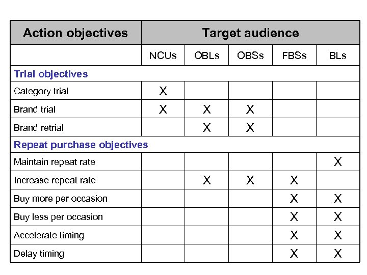 Action objectives Target audience NCUs OBLs OBSs X X FBSs BLs X X Trial