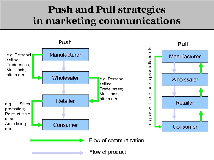 Push and Pull strategies in marketing communications e. g. Personal selling; Trade press; Mail