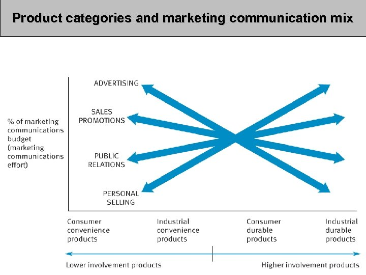 Product categories and marketing communication mix