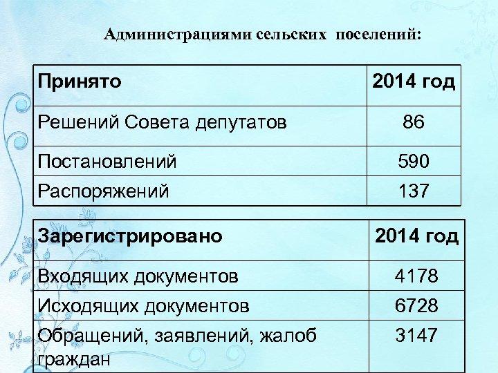 Администрациями сельских поселений: Принято 2014 год Решений Совета депутатов 86 Постановлений 590 Распоряжений 137