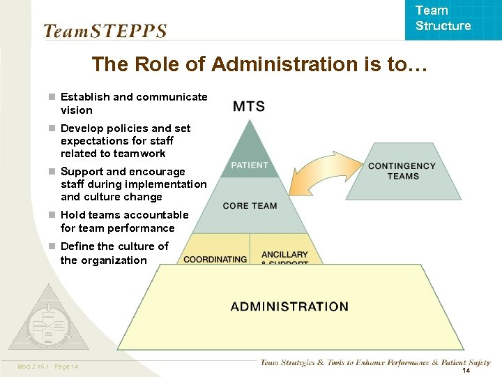 Team Structure The Role of Administration is to… n Establish and communicate vision n