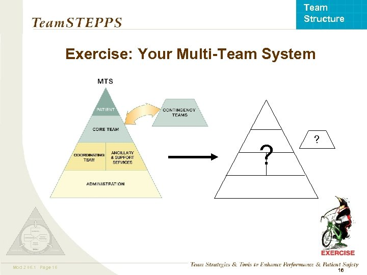 Team Structure Exercise: Your Multi-Team System ? Mod 2 06. 1 Page 16 TEAMSTEPPS