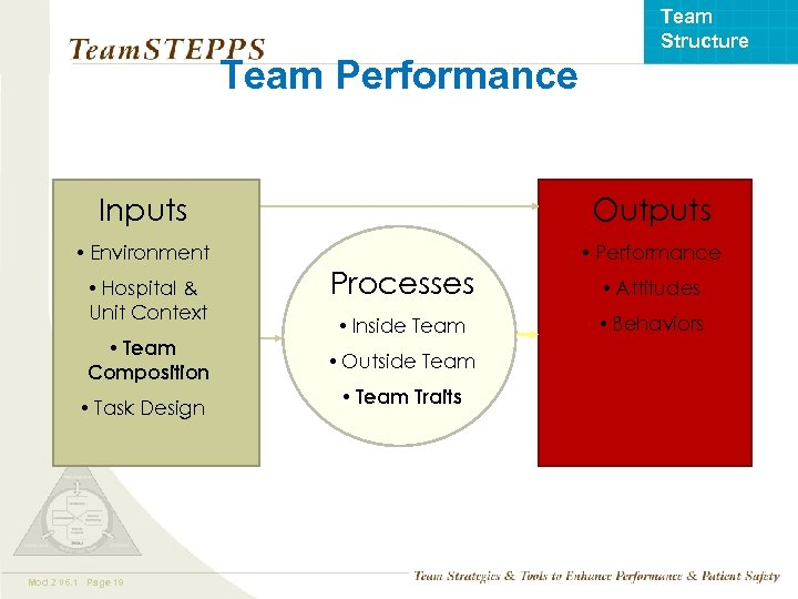 Team Structure Team Performance Inputs Outputs • Environment • Performance • Hospital & Unit
