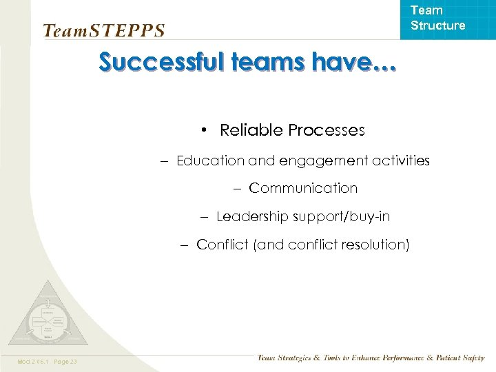 Team Structure Successful teams have… • Reliable Processes – Education and engagement activities –