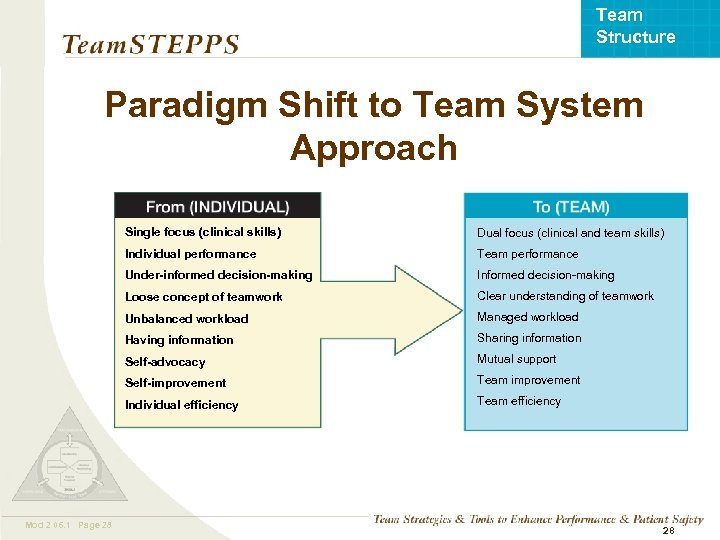 Team Structure Paradigm Shift to Team System Approach Single focus (clinical skills) Individual performance