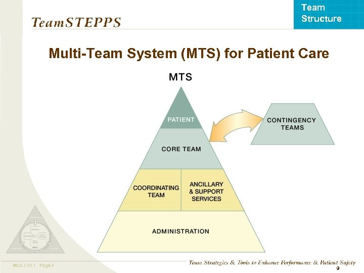 Team Structure Multi-Team System (MTS) for Patient Care Mod 2 06. 1 Page 9