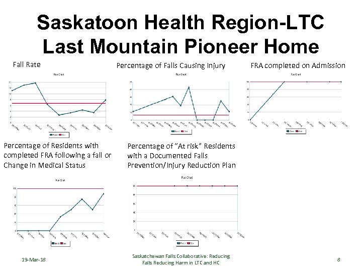Saskatoon Health Region-LTC Last Mountain Pioneer Home Fall Rate Percentage of Residents with completed