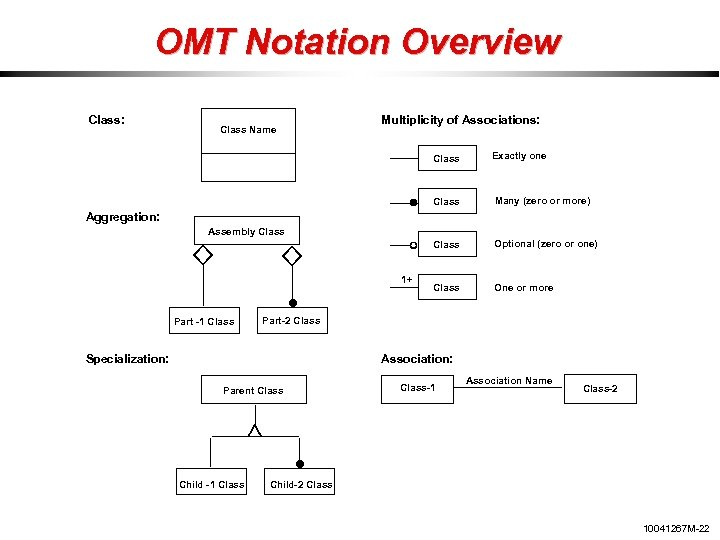 OMT Notation Overview Class: Class Name Multiplicity of Associations: Class Exactly one Class Many