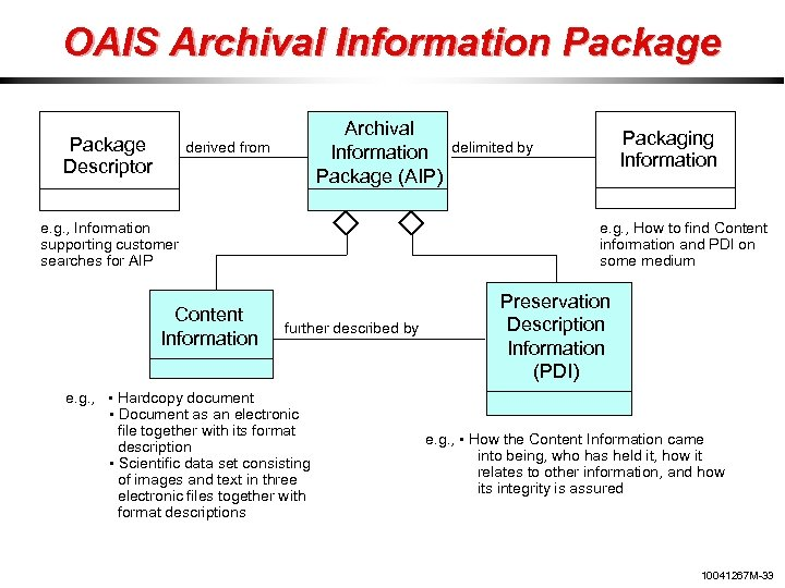 OAIS Archival Information Package Descriptor Archival Information Package (AIP) derived from e. g. ,