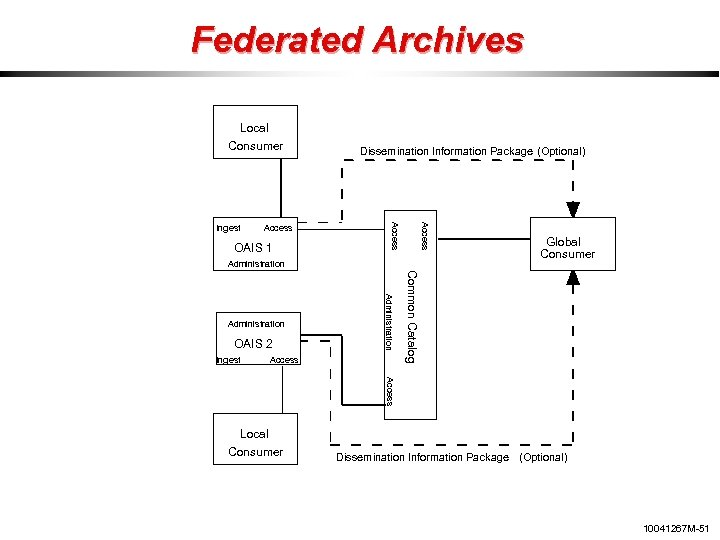 Federated Archives Local Consumer OAIS 1 Access Ingest Dissemination Information Package (Optional) Administration Ingest