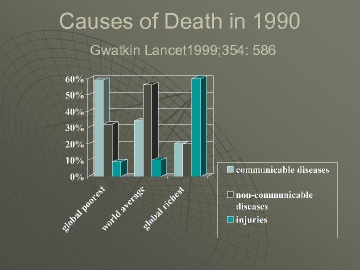 Causes of Death in 1990 Gwatkin Lancet 1999; 354: 586