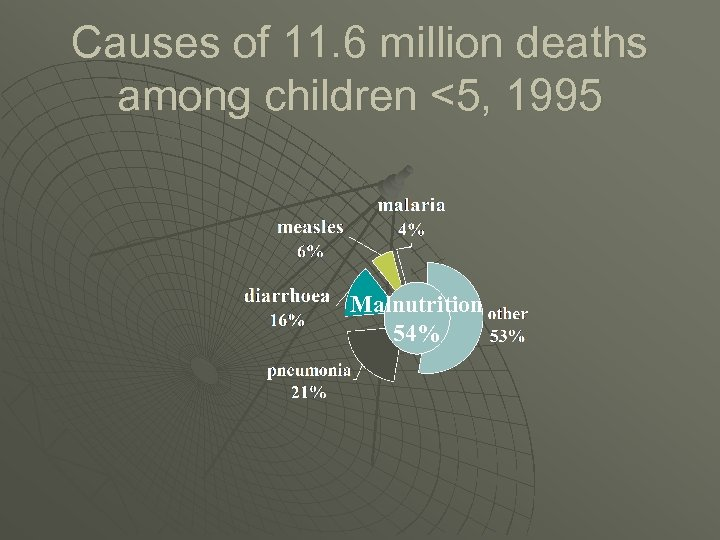 Causes of 11. 6 million deaths among children <5, 1995 Malnutrition 54%