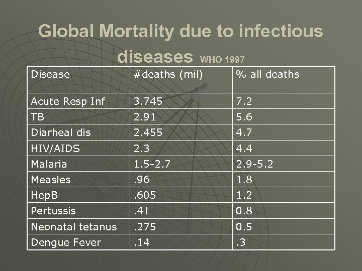 Global Mortality due to infectious diseases WHO 1997 Disease #deaths (mil) % all deaths