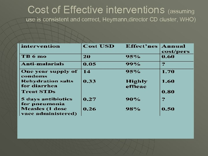 Cost of Effective interventions (assuming use is consistent and correct, Heymann, director CD cluster,
