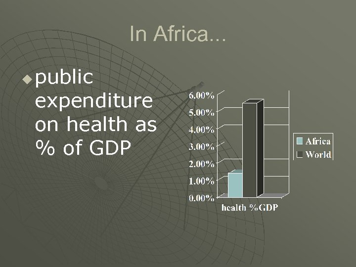 In Africa. . . u public expenditure on health as % of GDP