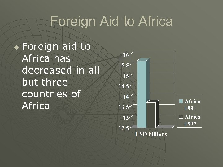 Foreign Aid to Africa u Foreign aid to Africa has decreased in all but
