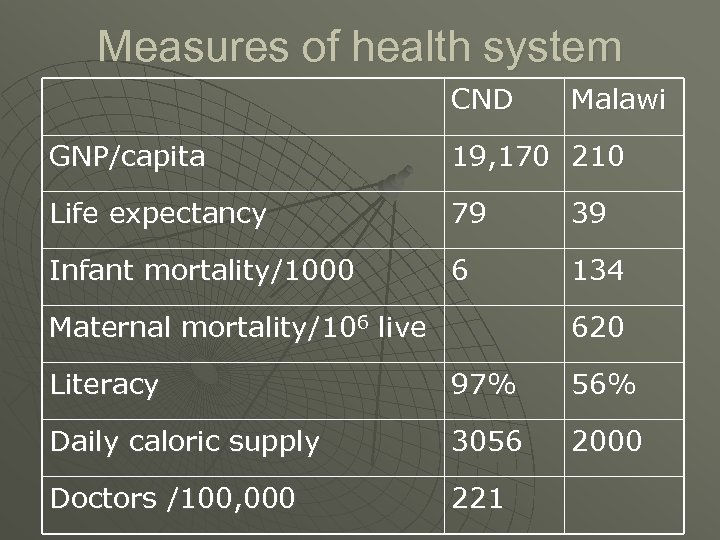 Measures of health system CND Malawi GNP/capita 19, 170 210 Life expectancy 79 39