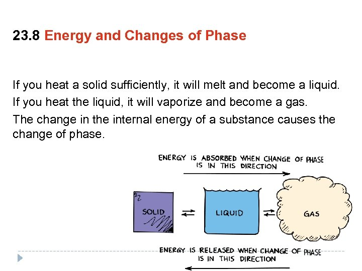 23. 8 Energy and Changes of Phase If you heat a solid sufficiently, it