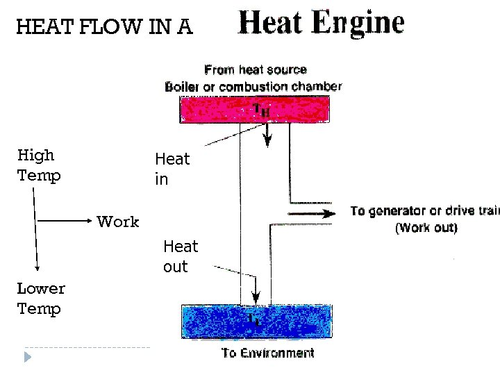 HEAT FLOW IN A High Temp Heat in Work Heat out Lower Temp