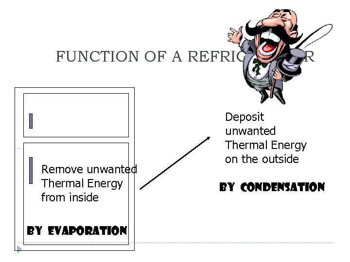 FUNCTION OF A REFRIGERATOR Remove unwanted Thermal Energy from inside By evaporation Deposit unwanted