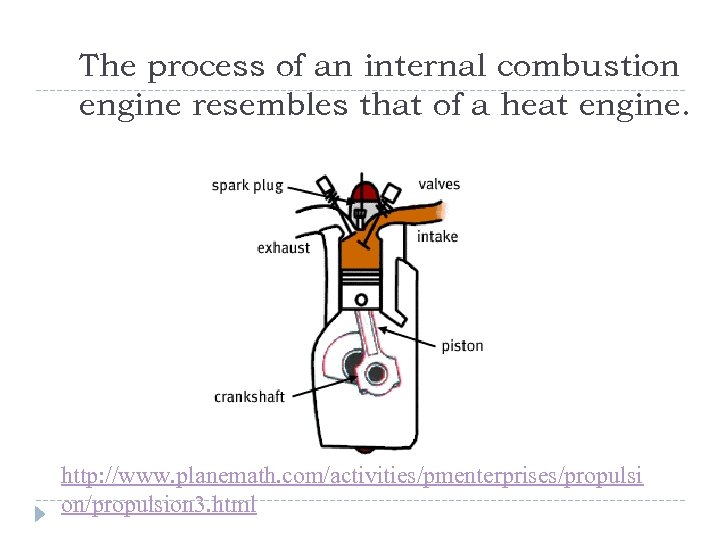The process of an internal combustion engine resembles that of a heat engine. http: