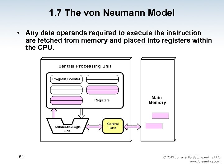 1. 7 The von Neumann Model • Any data operands required to execute the