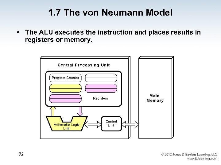 1. 7 The von Neumann Model • The ALU executes the instruction and places