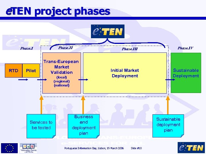 e. TEN project phases Phase. II Phase. I RTD Pilot Trans-European Market Validation (local)