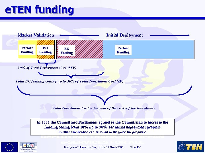 e. TEN funding Market Validation Partner Funding EU Funding Initial Deployment EU Funding Partner