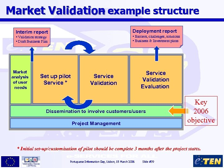 Market Validation example structure – Deployment report Interim report • Barriers, challenges, solutions •