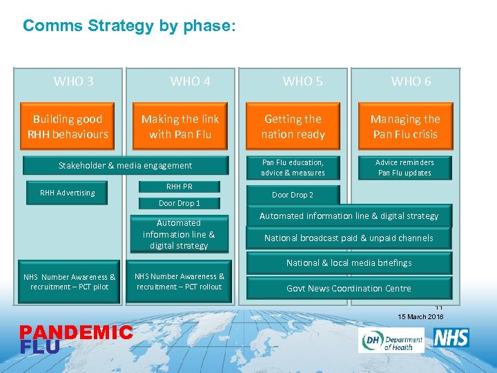 Comms Strategy by phase: WHO 3 Building good RHH behaviours WHO 4 Making the