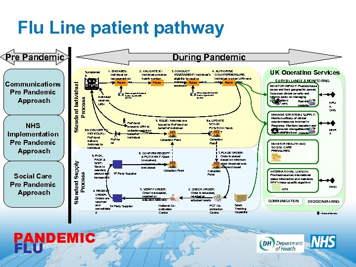 Flu Line patient pathway Pre Pandemic Social Care Pandemic Approach Standard Individual Process NHS