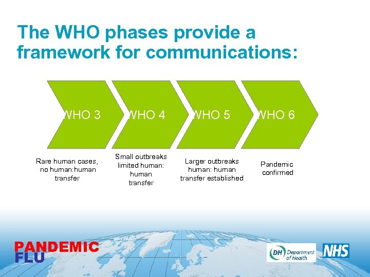 The WHO phases provide a framework for communications: WHO 3 Rare human cases, no