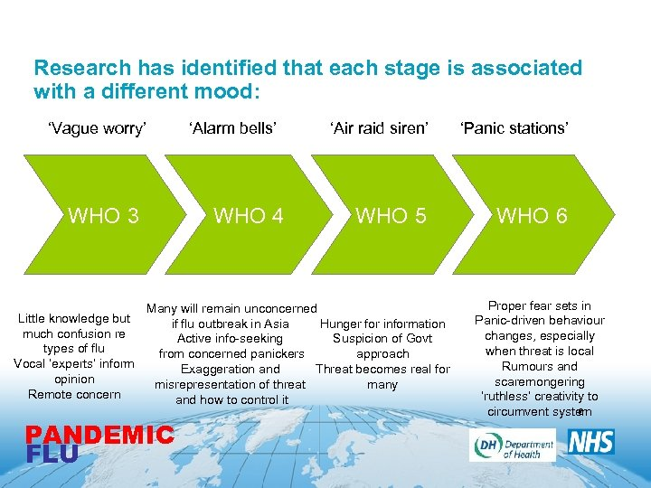 Research has identified that each stage is associated with a different mood: 'Vague worry'