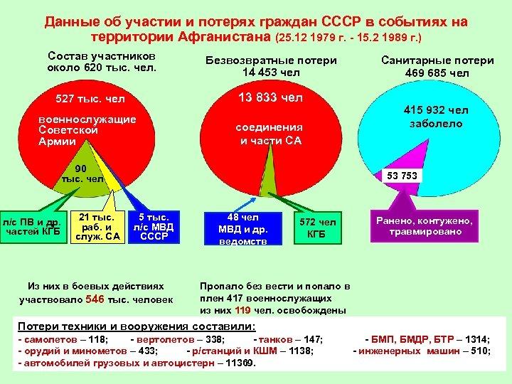 Данные об участии и потерях граждан СССР в событиях на территории Афганистана (25. 12