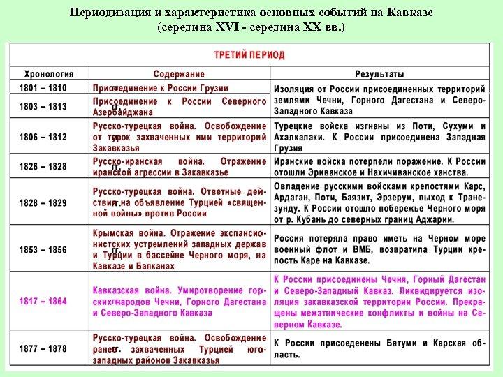 Периодизация и характеристика основных событий на Кавказе (середина XVI - середина ХХ вв. )