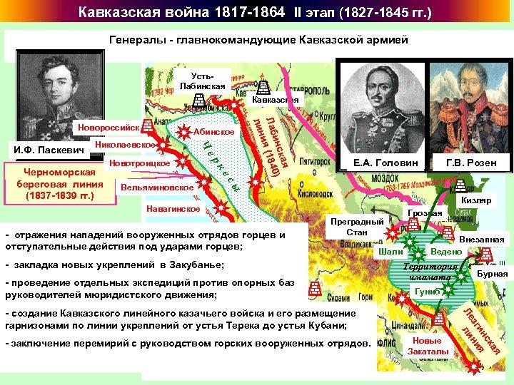 Кавказская война 1817 -1864 II этап (1827 -1845 гг. ) Генералы - главнокомандующие Кавказской