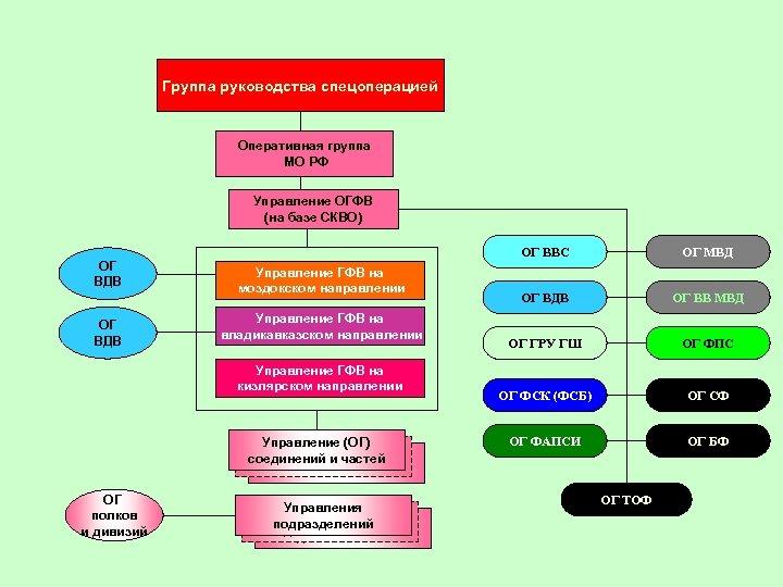 Группа руководства спецоперацией Оперативная группа МО РФ Управление ОГФВ (на базе СКВО) ОГ ВДВ