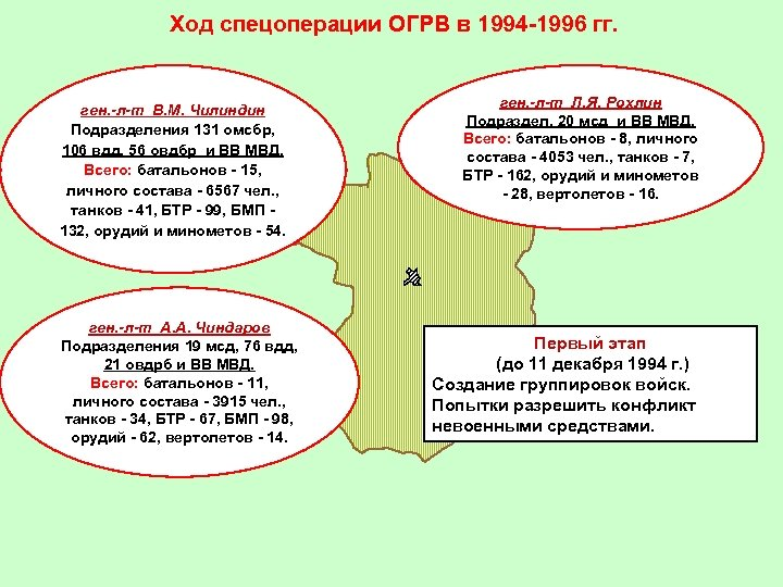 Ход спецоперации ОГРВ в 1994 -1996 гг. ген. -л-т В. М. Чилиндин Подразделения 131