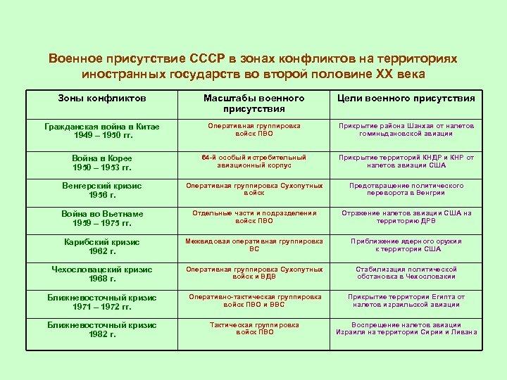 Военное присутствие СССР в зонах конфликтов на территориях иностранных государств во второй половине ХХ